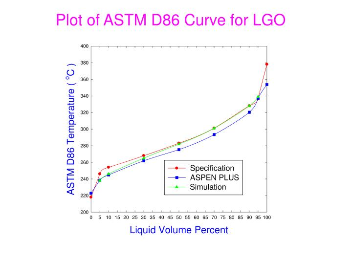 Plot of ASTM D86 Curve for LGO