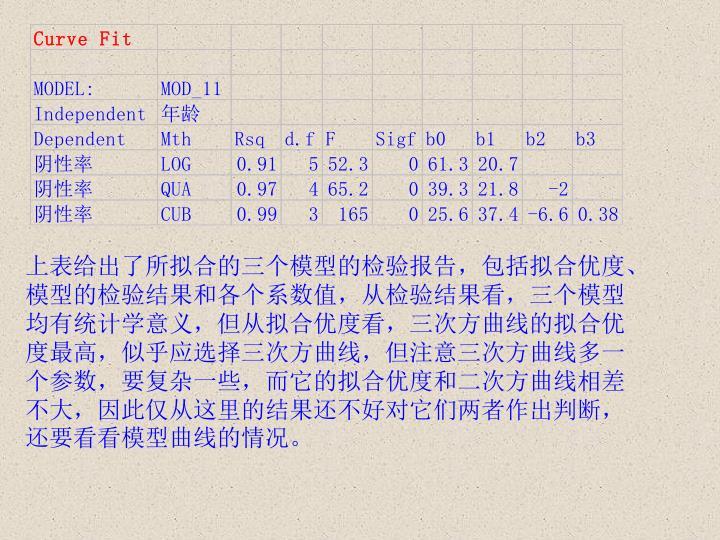 上表给出了所拟合的三个模型的检验报告,包括拟合优度、模型的检验结果和各个系数值,从检验结果看,三个模型均有统计学意义,但从拟合优度看,三次方曲线的拟合优度最高,似乎应选择三次方曲线,但注意三次方曲线多一个参数,要复杂一些,而它的拟合优度和二次方曲线相差不大,因此仅从这里的结果还不好对它们两者作出判断,还要看看模型曲线的情况。