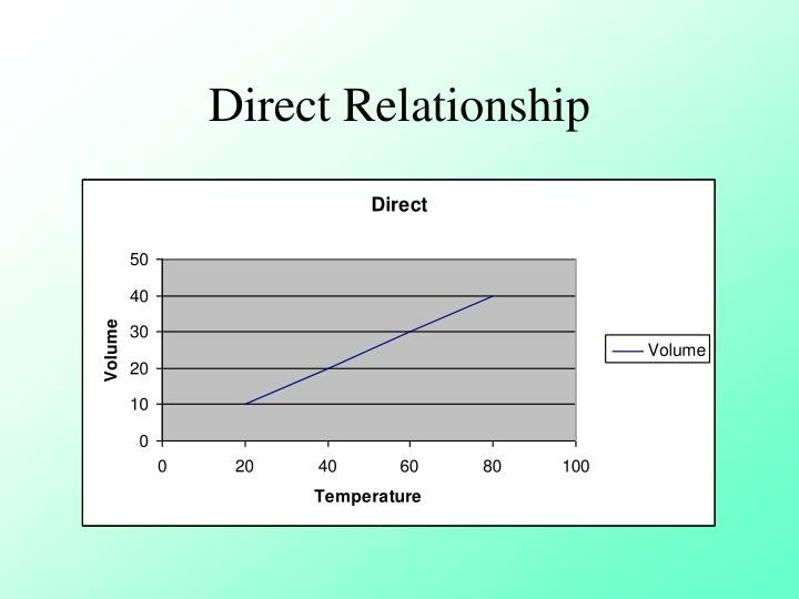 direct and inverse relationship formula drift