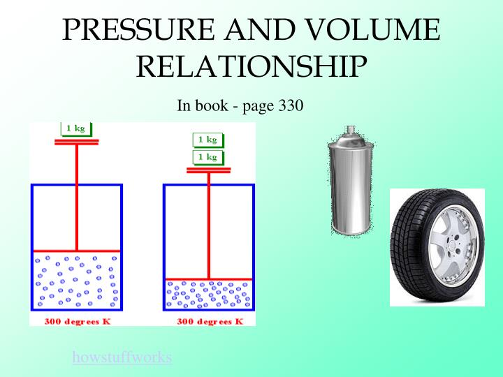 pressure and volume relationship water