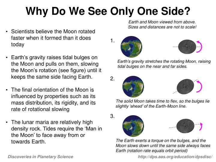 Why do we see only one side
