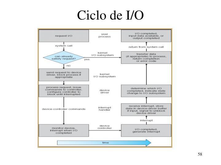 Ciclo de I/O