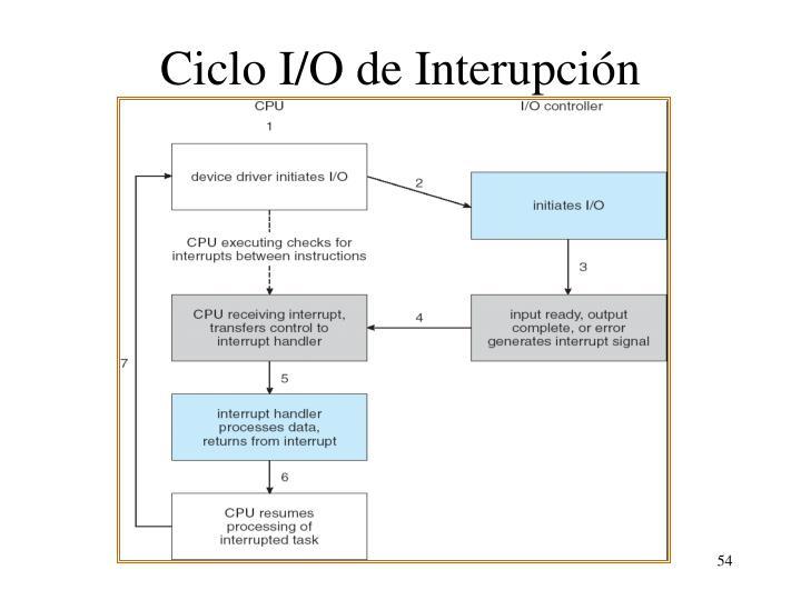 Ciclo I/O de Interupción