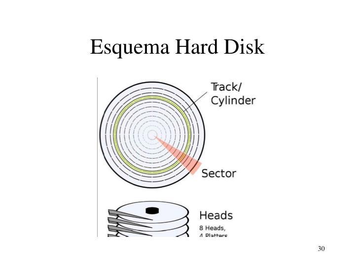 Esquema Hard Disk