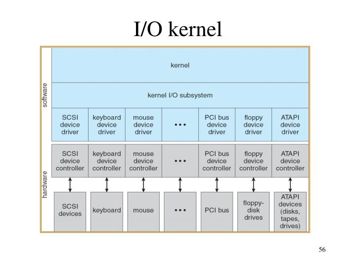 I/O kernel