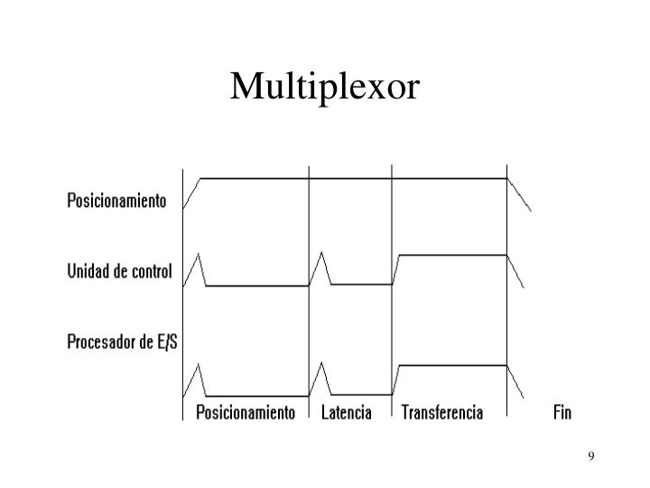 Multiplexor
