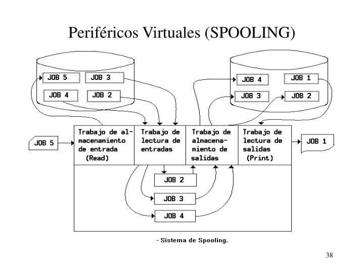 Periféricos Virtuales (SPOOLING)
