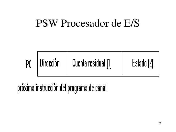 PSW Procesador de E/S