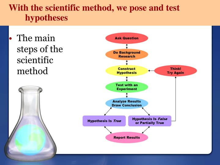 With the scientific method, we pose and test hypotheses