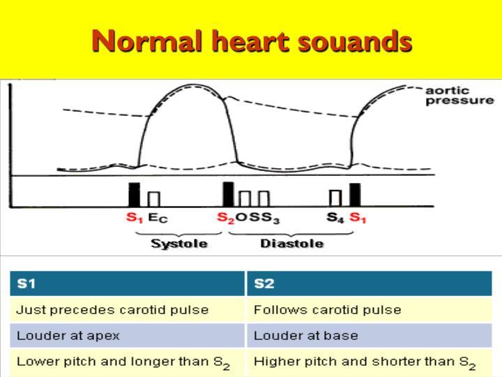 Normal heart souands