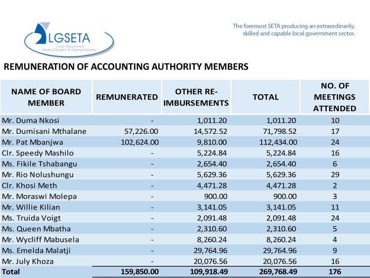 REMUNERATION OF ACCOUNTING AUTHORITY MEMBERS