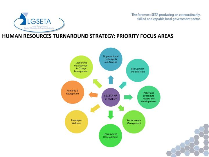 HUMAN RESOURCES TURNAROUND STRATEGY: PRIORITY FOCUS AREAS