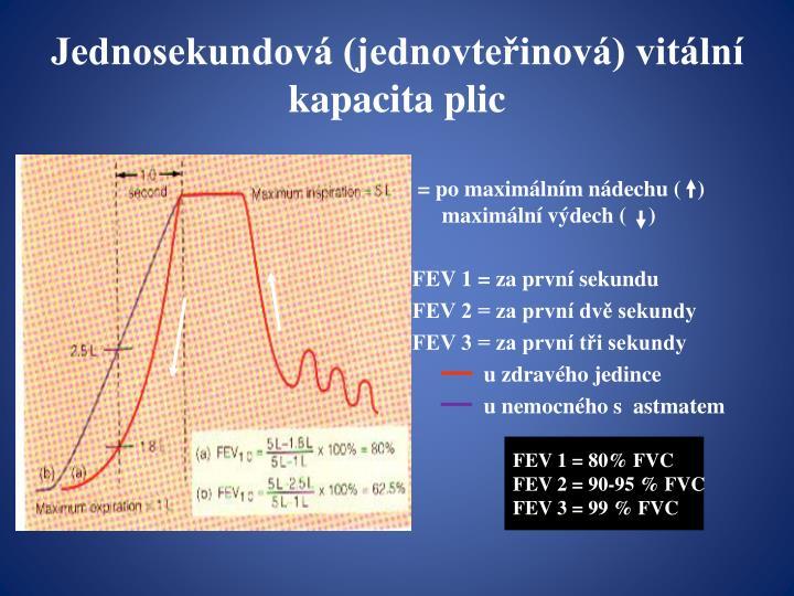 Jednosekundová (jednovteřinová) vitální kapacita plic