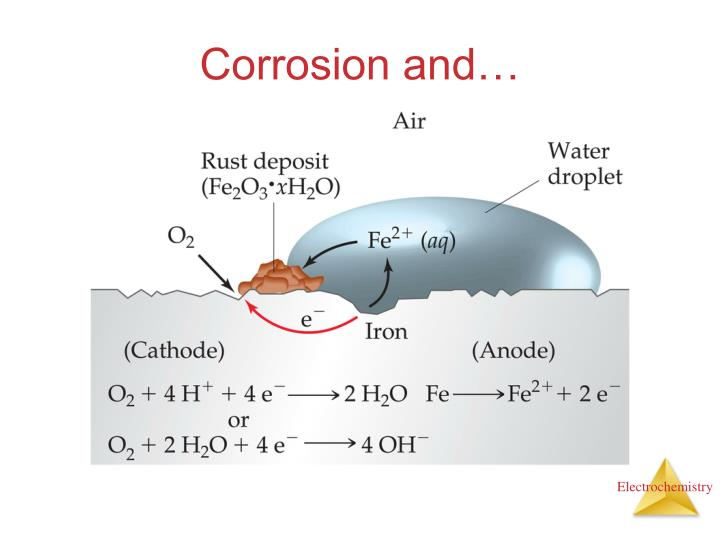 Corrosion and…