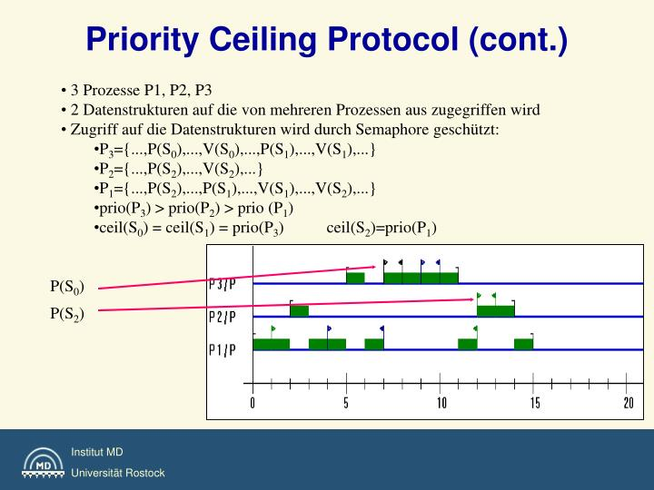 Priority Ceiling Protocol (cont.)