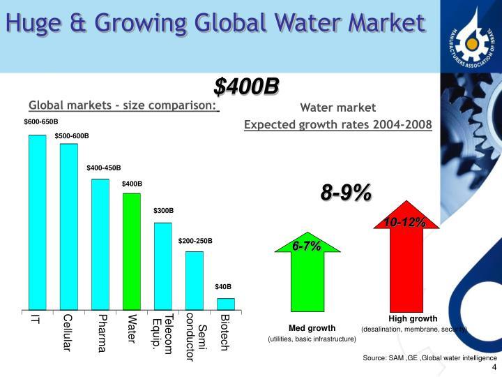Huge & Growing Global Water Market