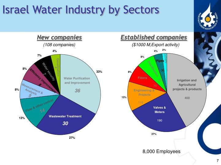Israel Water Industry by Sectors