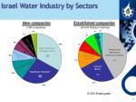israel water industry by sectors