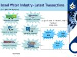 israel water industry latest transactions