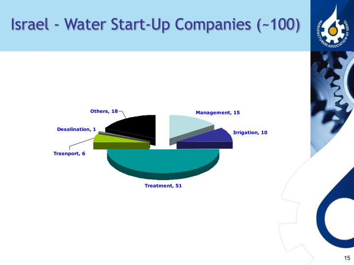 Israel - Water Start-Up Companies (~100)
