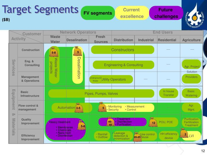 Target Segments
