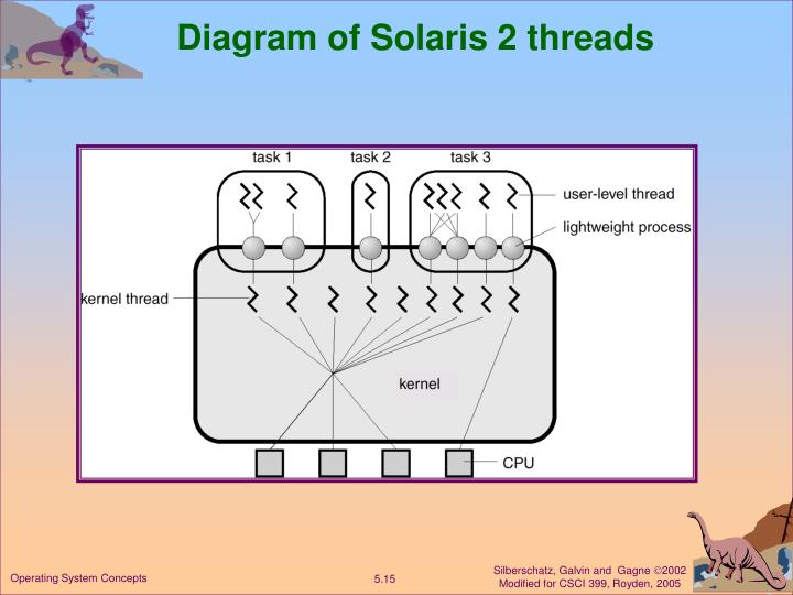 Diagram of Solaris 2 threads