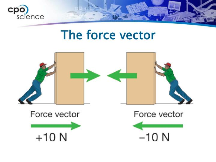 The force vector