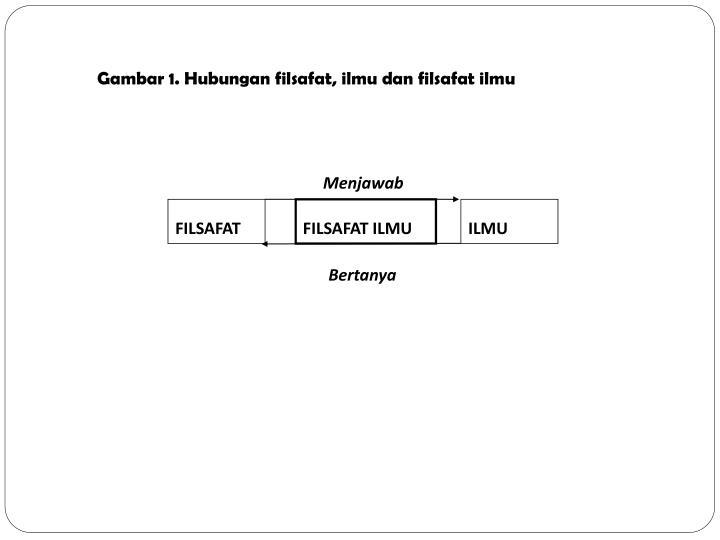 Gambar 1. Hubungan filsafat, ilmu dan filsafat ilmu