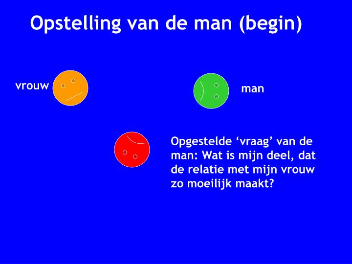 Opstelling van de man (begin)