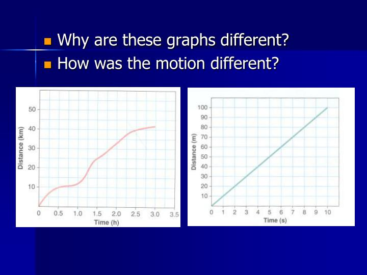 Why are these graphs different?
