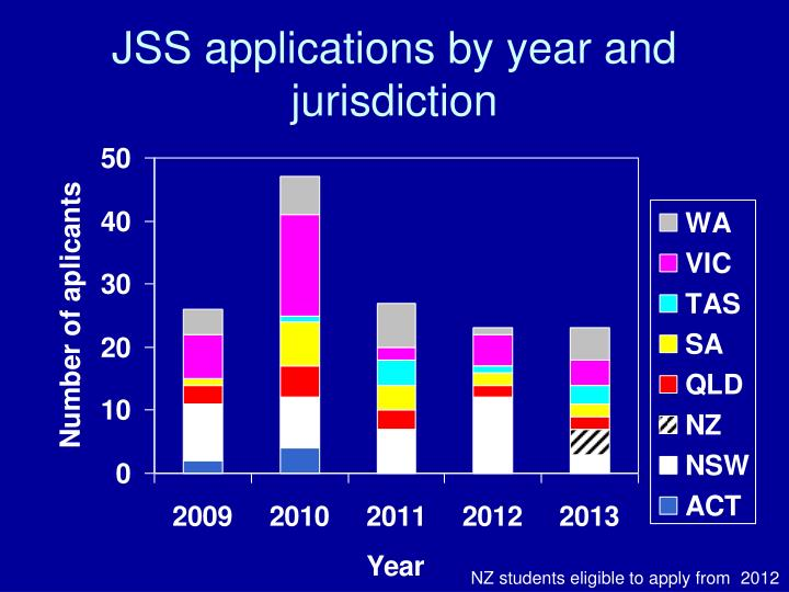 JSS applications by year and jurisdiction