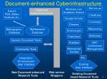 document enhanced cyberinfrastructure