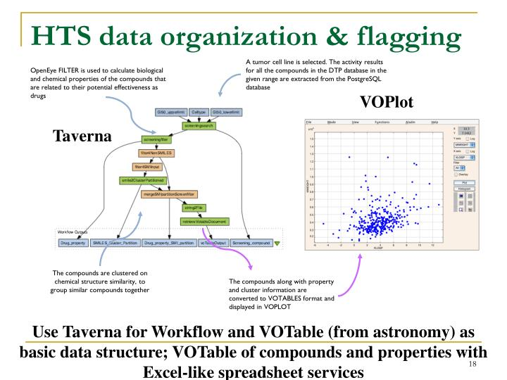 HTS data organization & flagging