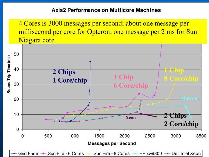 1 Chip