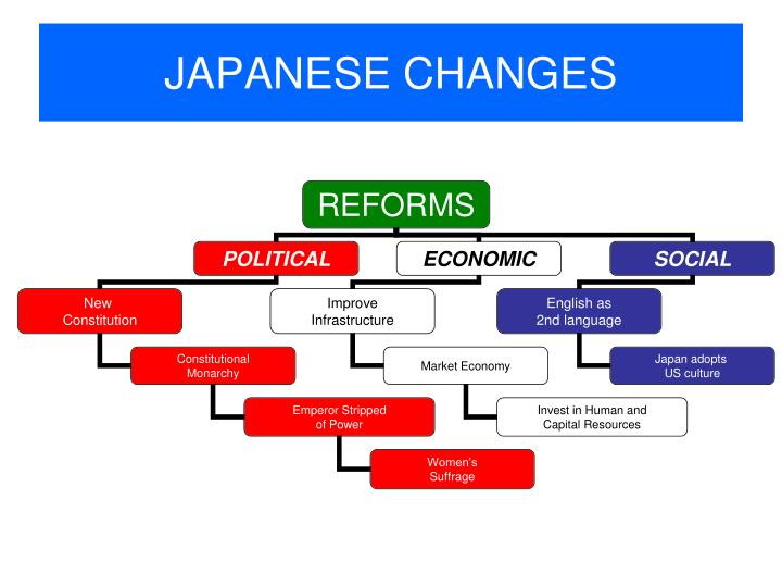 JAPANESE CHANGES