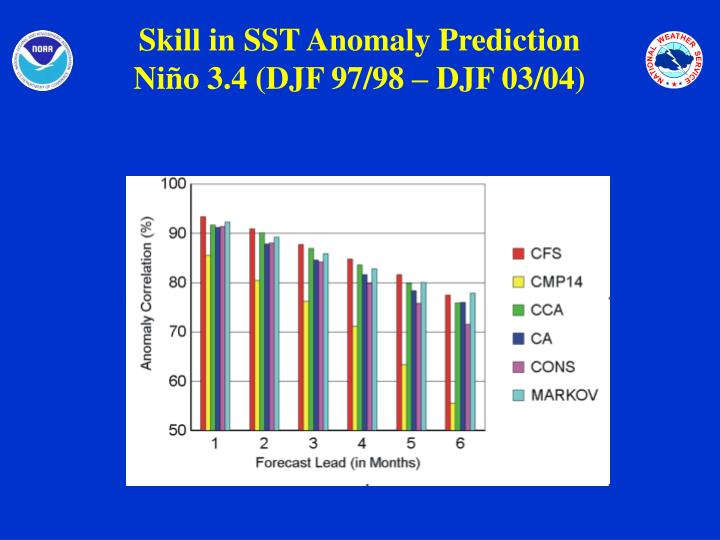 Skill in SST Anomaly Prediction