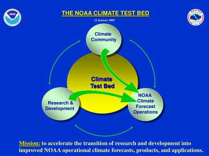 THE NOAA CLIMATE TEST BED