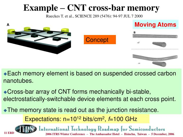 Example – CNT cross-bar memory