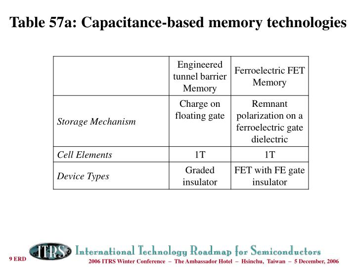 Table 57a: Capacitance-based memory technologies