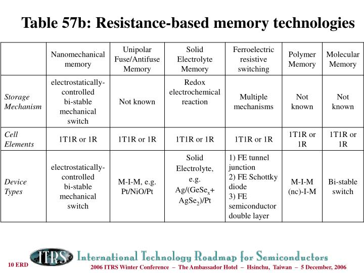 Table 57b: Resistance-based memory technologies