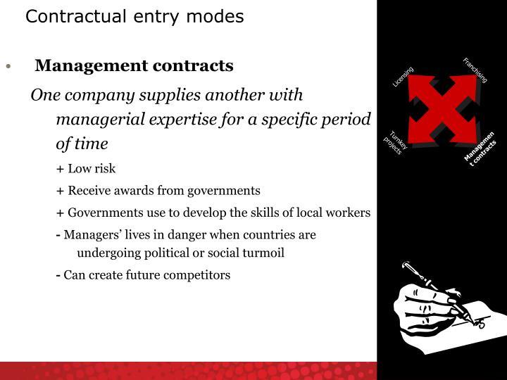 Contractual entry modes