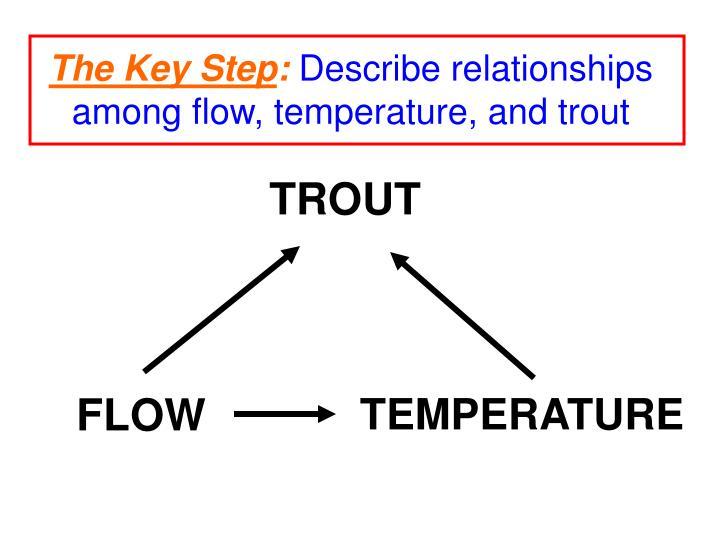The Key Step