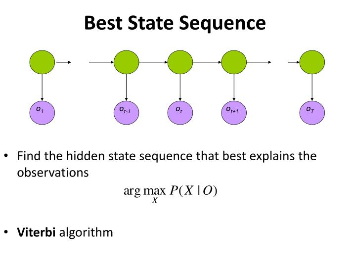 Find the hidden state sequence that best explains the observations
