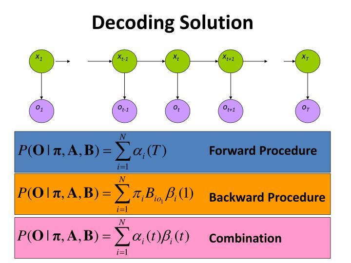 Decoding Solution