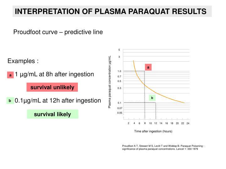 Plasma paraquat concentration µg/mL