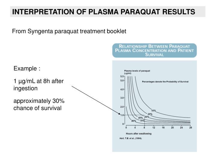 INTERPRETATION OF PLASMA PARAQUAT RESULTS