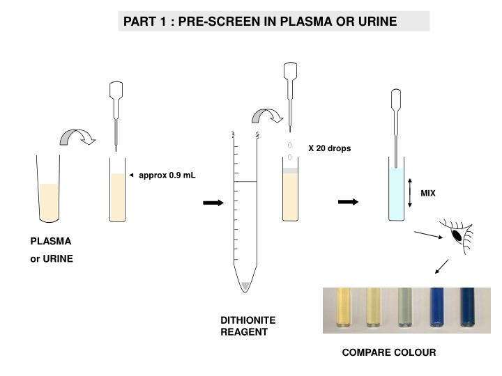 PART 1 : PRE-SCREEN IN PLASMA OR URINE