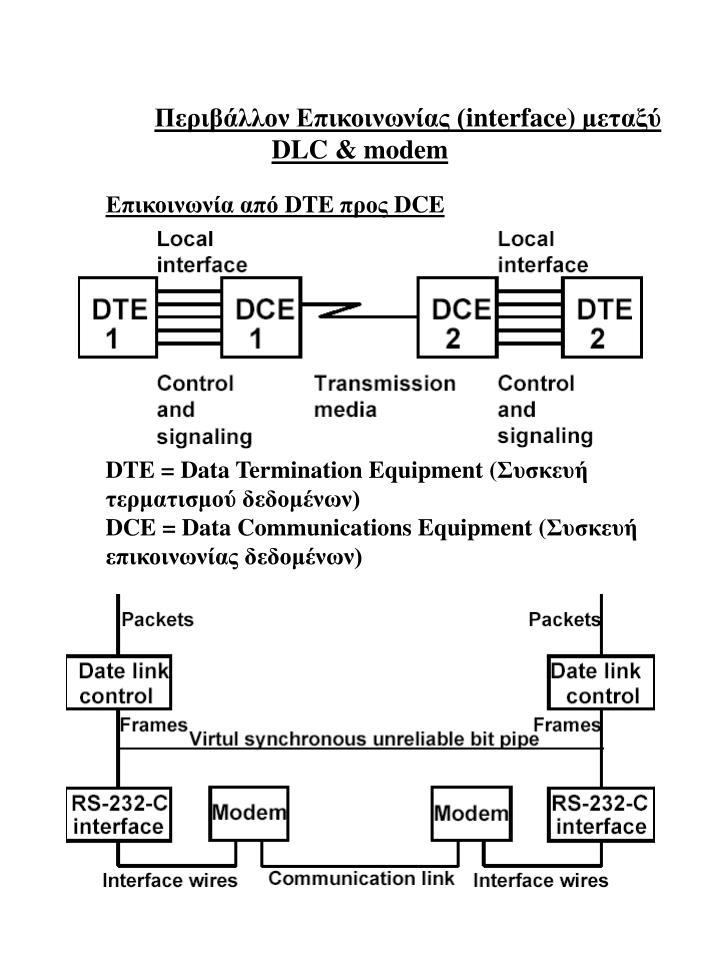 Περιβάλλον Επικοινωνίας (