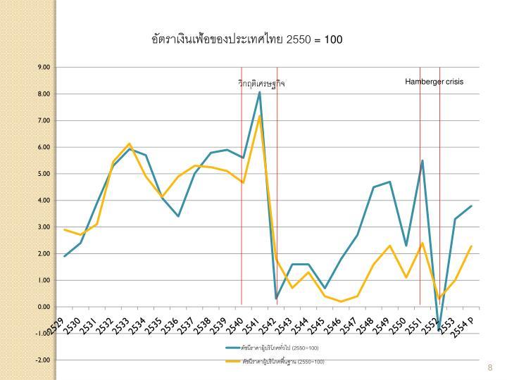 อัตราเงินเฟ้อของประเทศไทย 2550