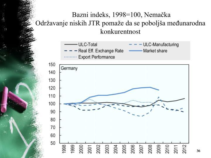 Bazni indeks, 1998=100, Nemačka